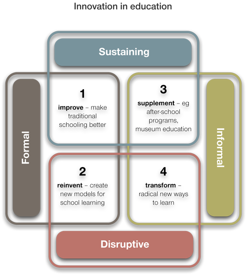 Diagram showing four quadrants of education innovation according to two axes: sustaining/disruptive and formal/informal